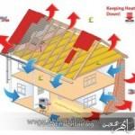 تلفات انرژی در استان زنجان از متوسط کشوری کمتر است